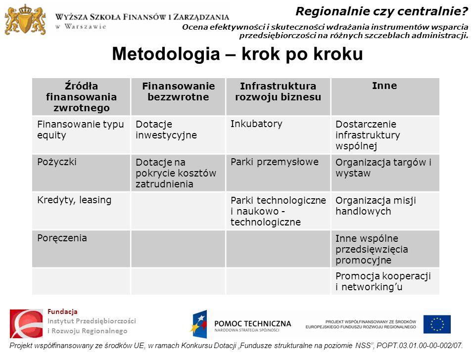 Metodologia – krok po kroku