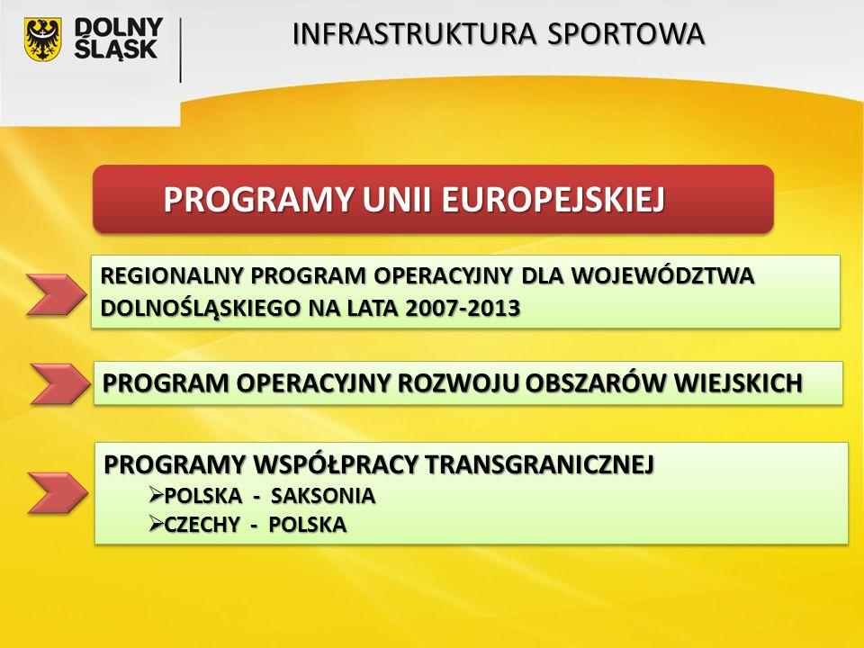 PROGRAMY UNII EUROPEJSKIEJ