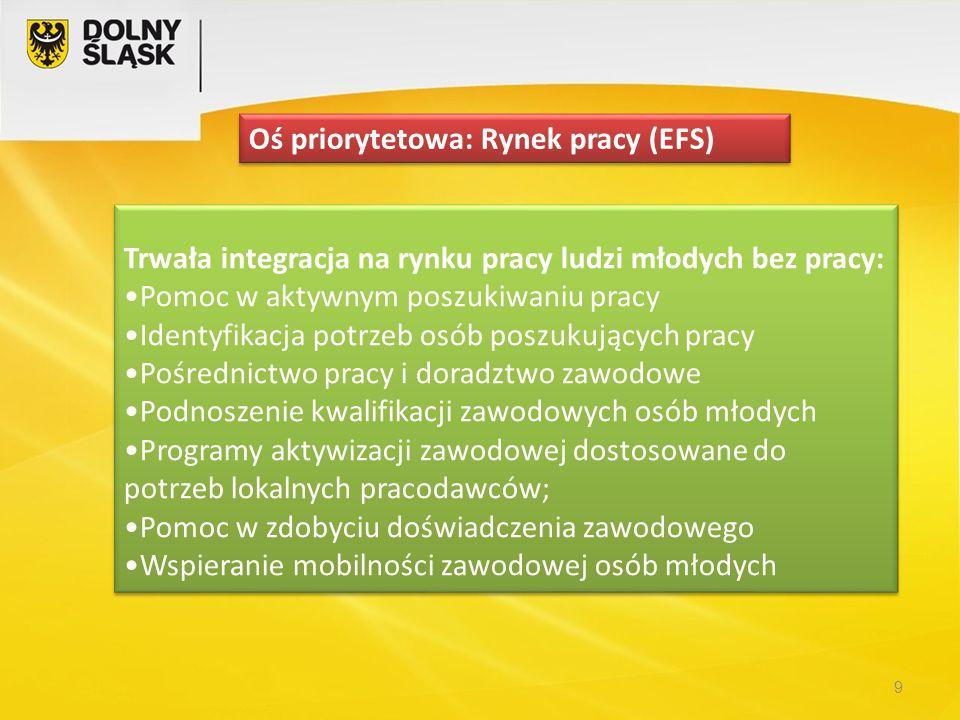 Oś priorytetowa: Rynek pracy (EFS)