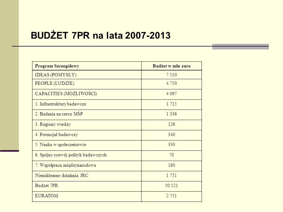 BUDŻET 7PR na lata 2007-2013 Program Szczegółowy Budżet w mln euro