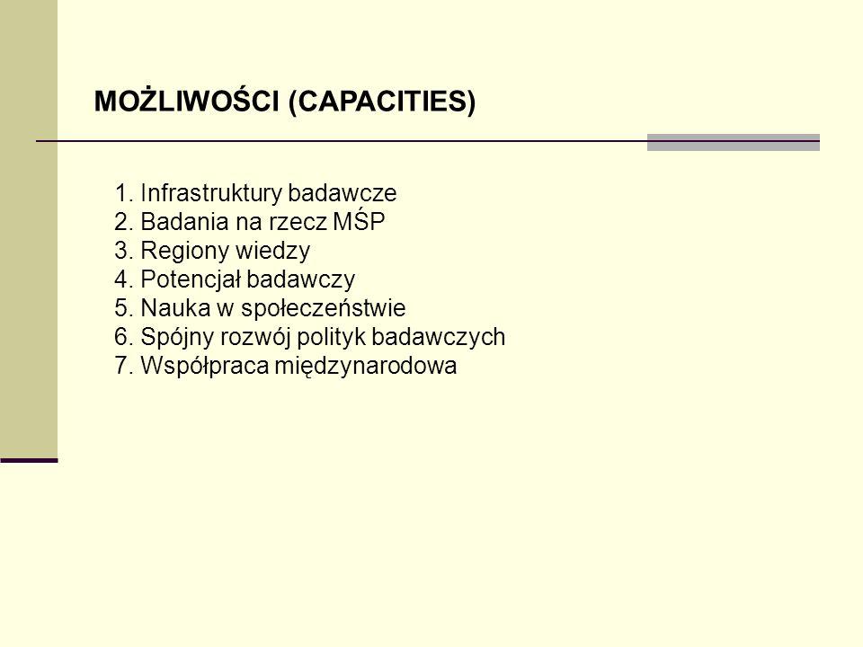 MOŻLIWOŚCI (CAPACITIES)