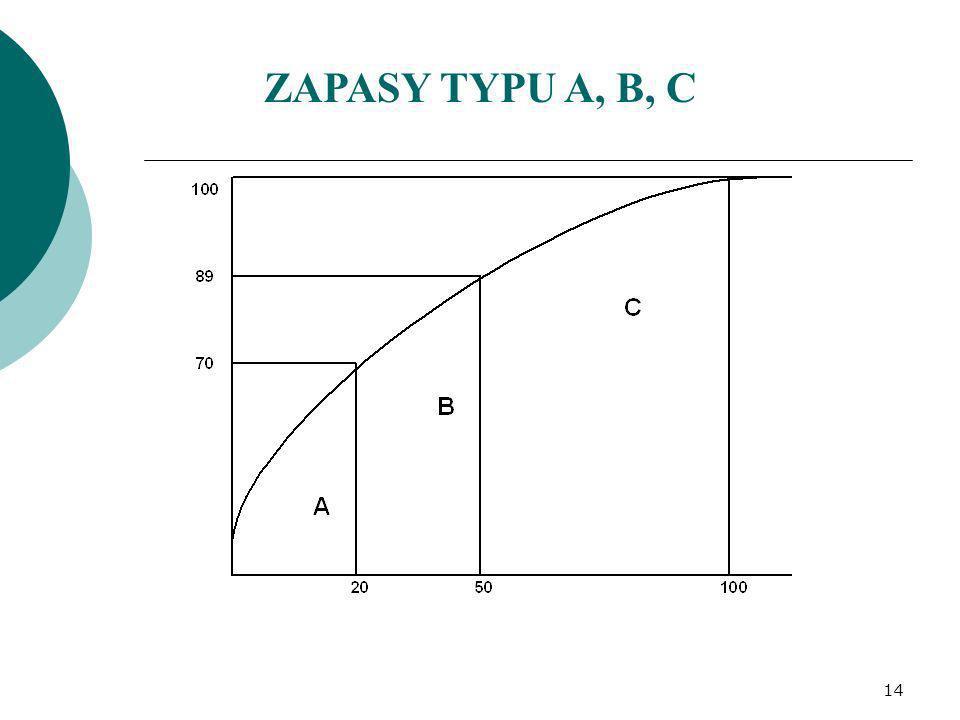 ZAPASY TYPU A, B, C