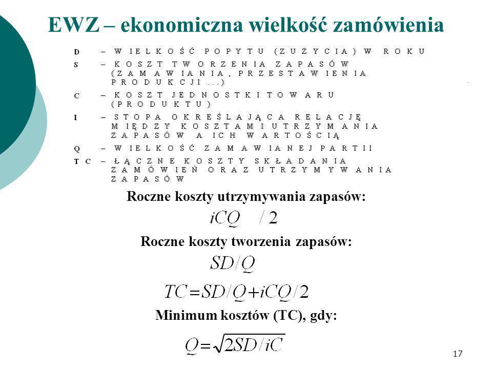 EWZ – ekonomiczna wielkość zamówienia