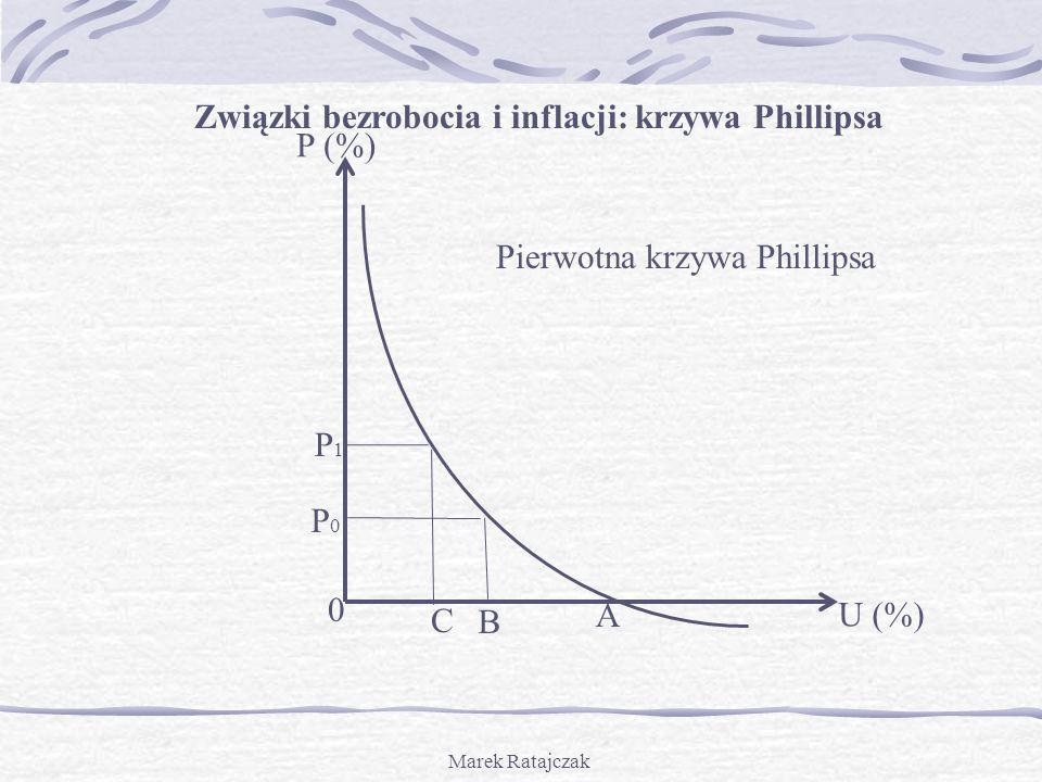 Związki bezrobocia i inflacji: krzywa Phillipsa P (%)