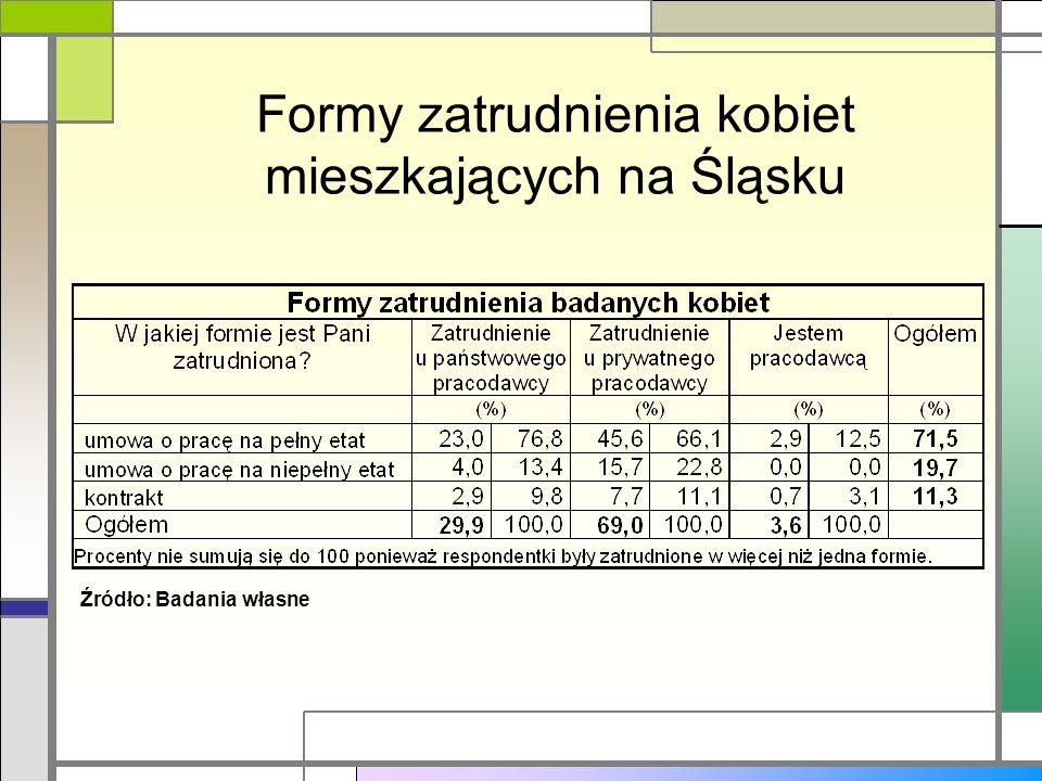 Formy zatrudnienia kobiet mieszkających na Śląsku