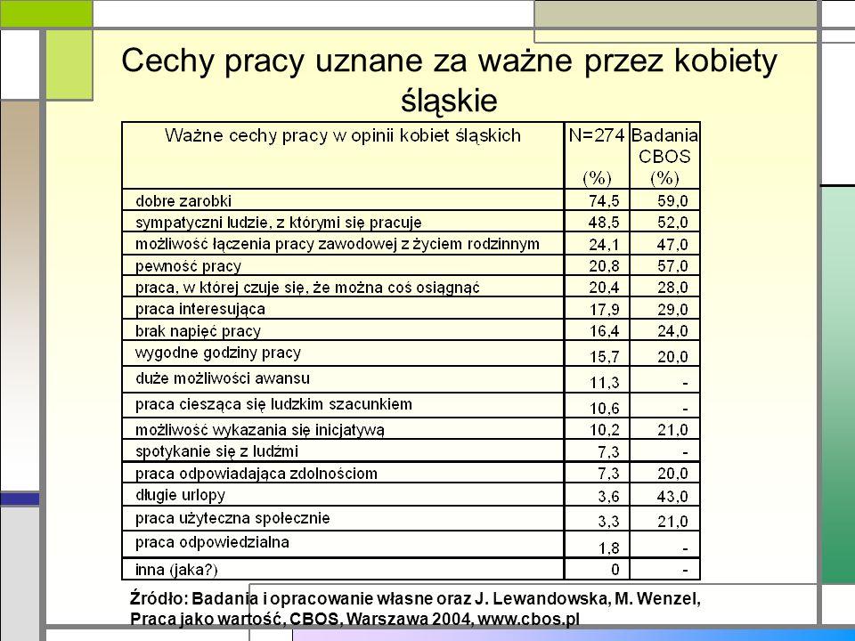 Cechy pracy uznane za ważne przez kobiety śląskie