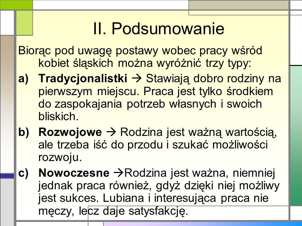 II. PodsumowanieBiorąc pod uwagę postawy wobec pracy wśród kobiet śląskich można wyróżnić trzy typy: