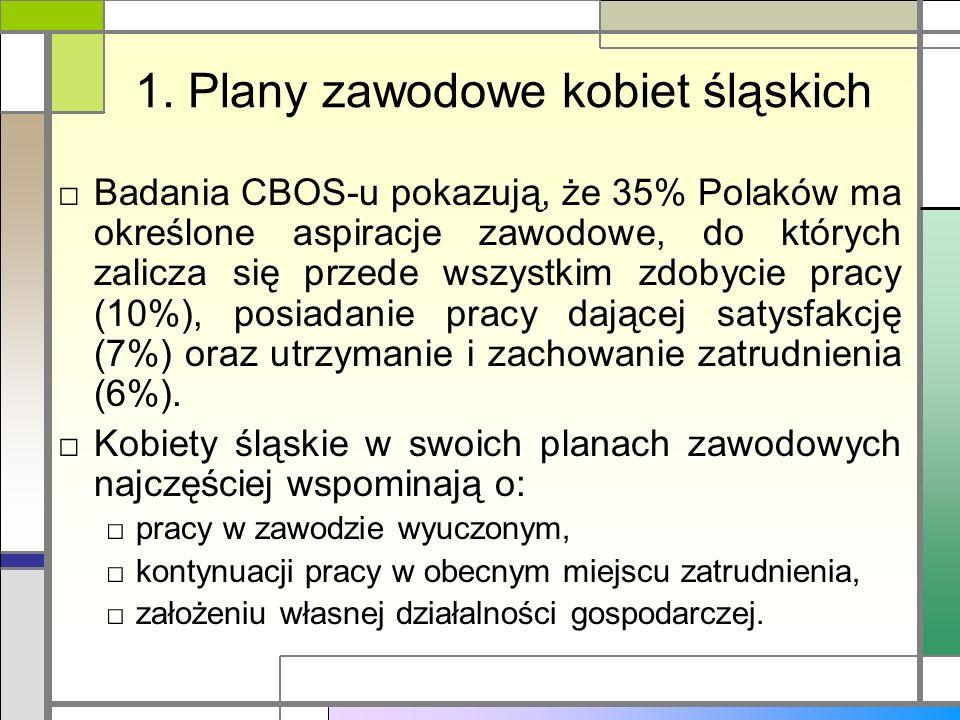 1. Plany zawodowe kobiet śląskich