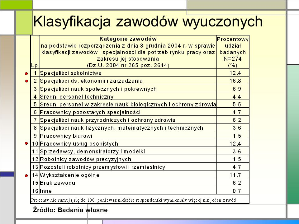 Klasyfikacja zawodów wyuczonych