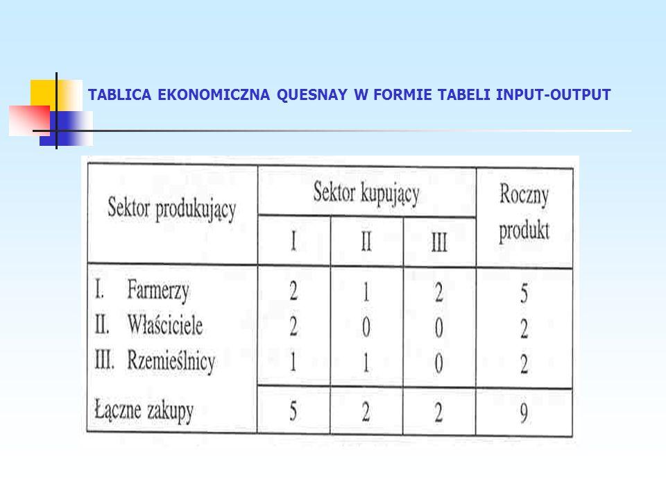 TABLICA EKONOMICZNA QUESNAY W FORMIE TABELI INPUT-OUTPUT
