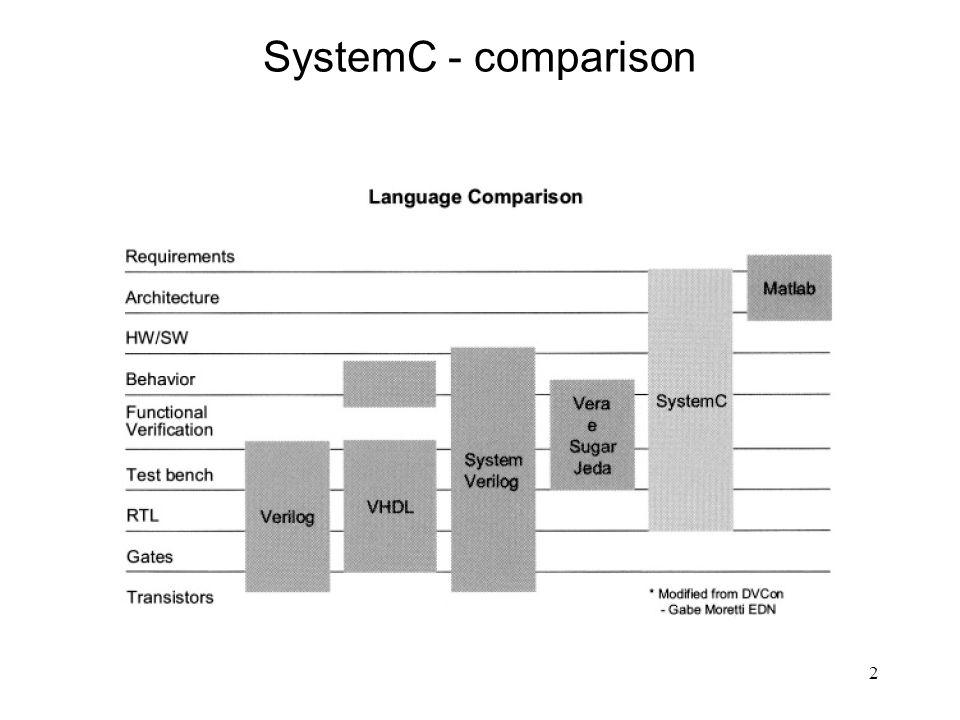 SystemC - comparison