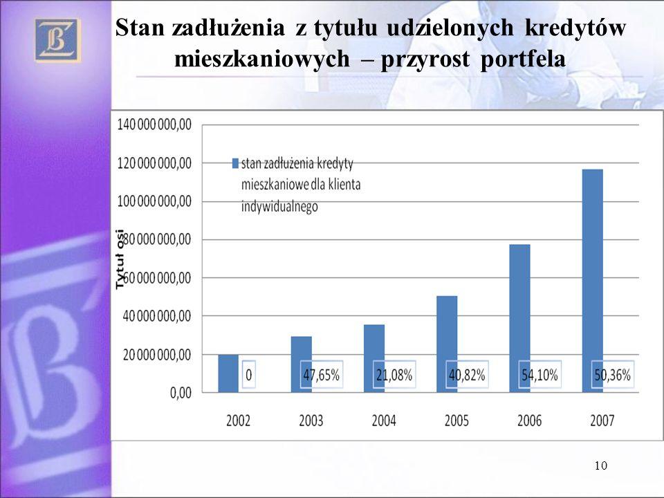 Stan zadłużenia z tytułu udzielonych kredytów mieszkaniowych – przyrost portfela