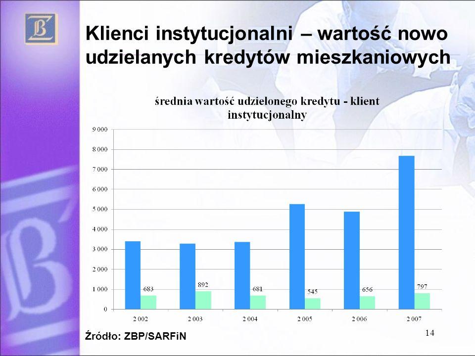 Klienci instytucjonalni – wartość nowo udzielanych kredytów mieszkaniowych Źródło: ZBP/SARFiN