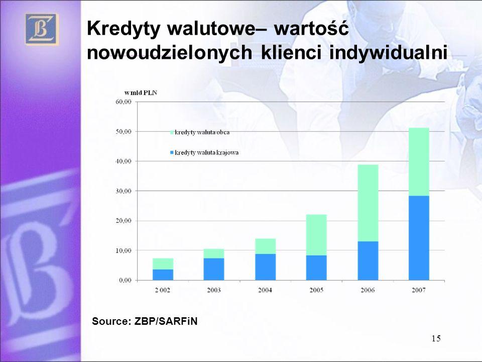 Kredyty walutowe– wartość nowoudzielonych klienci indywidualni Source: ZBP/SARFiN