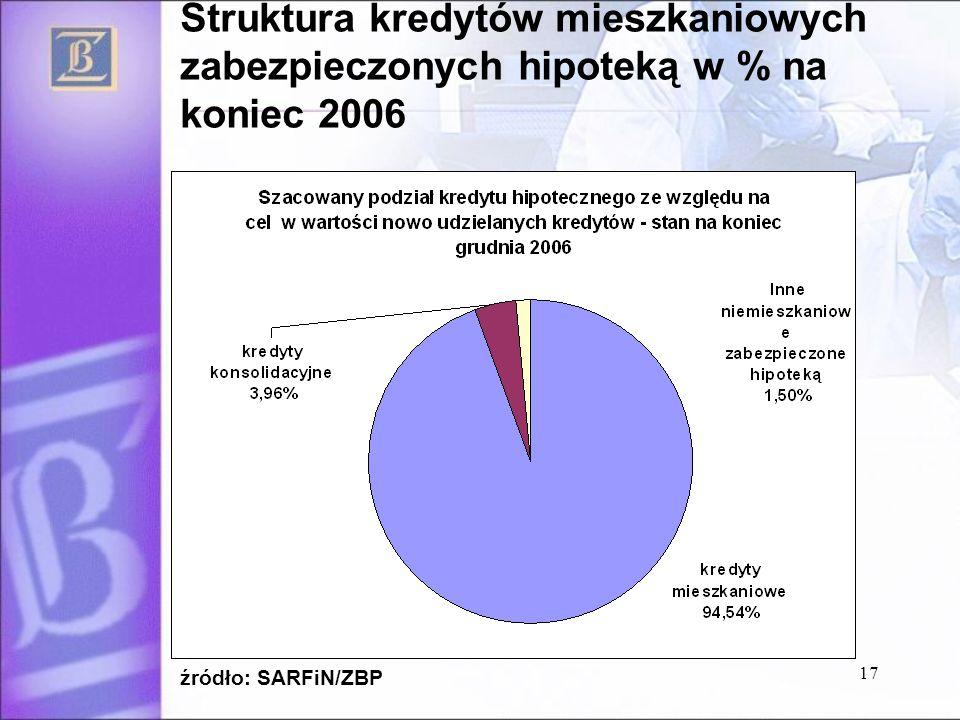 Struktura kredytów mieszkaniowych zabezpieczonych hipoteką w % na koniec 2006 źródło: SARFiN/ZBP