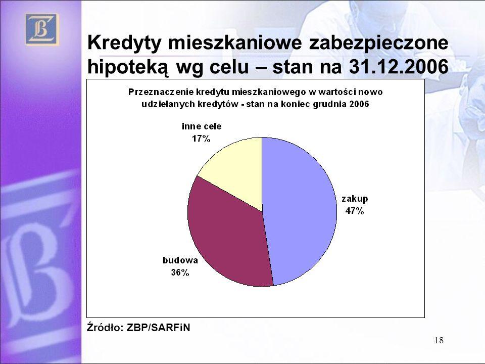 Kredyty mieszkaniowe zabezpieczone hipoteką wg celu – stan na 31. 12