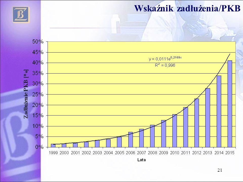 Wskaźnik zadłużenia/PKB