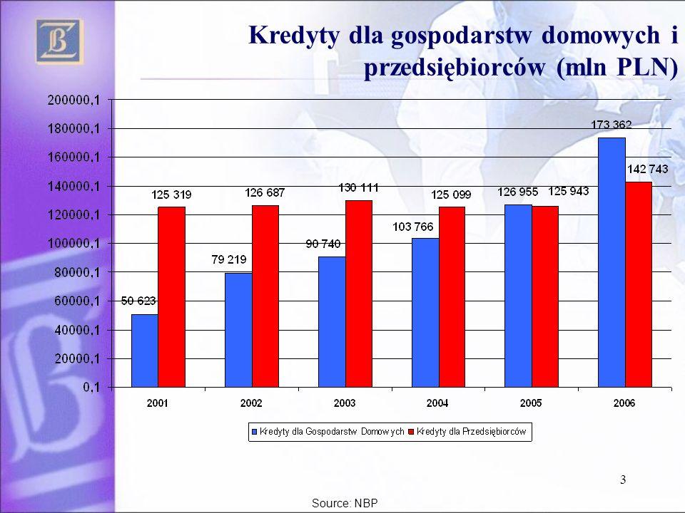 Kredyty dla gospodarstw domowych i przedsiębiorców (mln PLN)