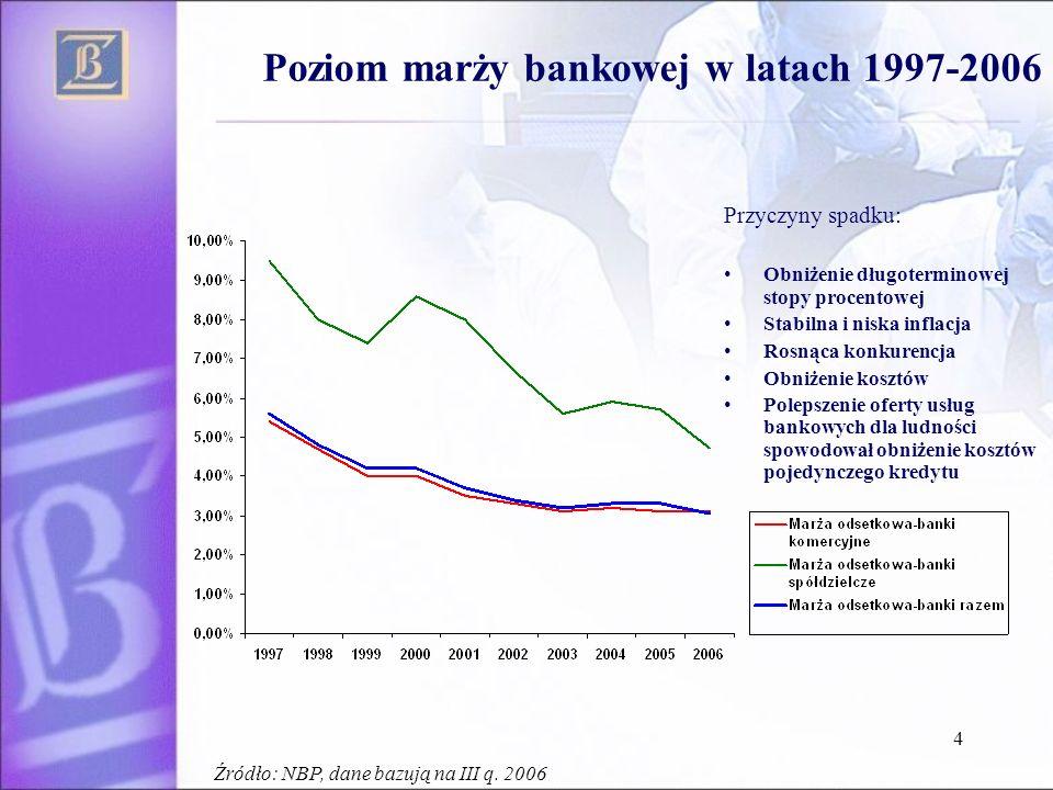 Poziom marży bankowej w latach 1997-2006