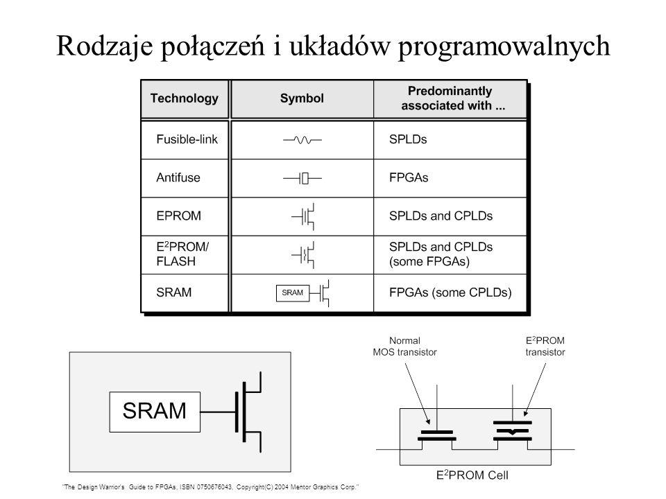 Rodzaje połączeń i układów programowalnych