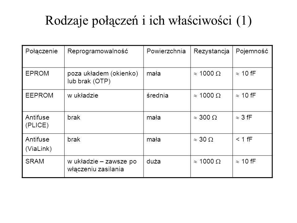 Rodzaje połączeń i ich właściwości (1)