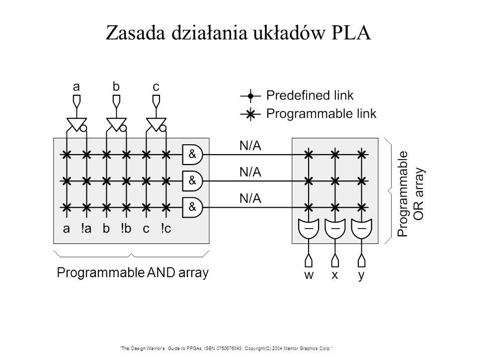 Zasada działania układów PLA