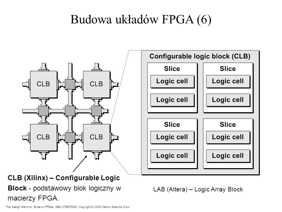 Budowa układów FPGA (6) CLB (Xilinx) – Configurable Logic