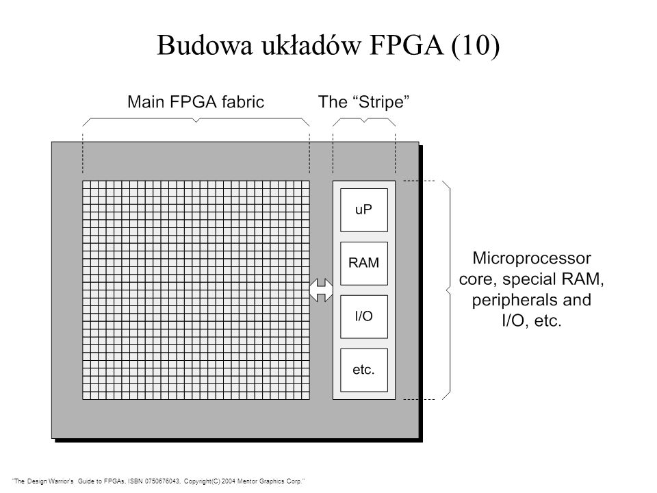 Budowa układów FPGA (10) The Design Warrior s Guide to FPGAs, ISBN , Copyright(C) 2004 Mentor Graphics Corp.