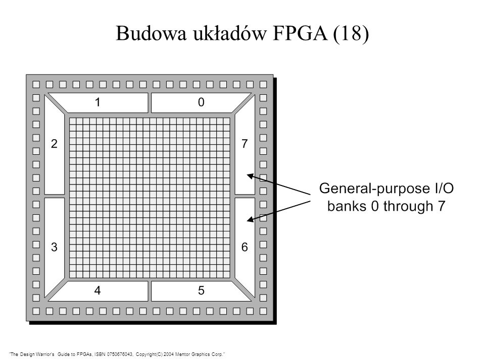 Budowa układów FPGA (18) The Design Warrior s Guide to FPGAs, ISBN 0750676043, Copyright(C) 2004 Mentor Graphics Corp.