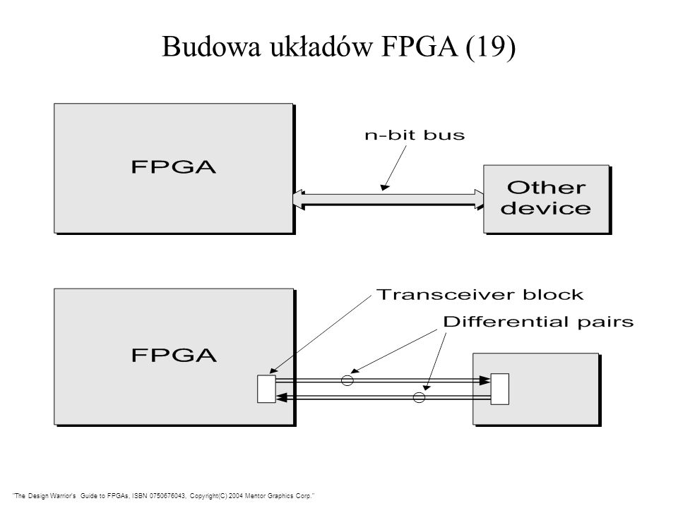 Budowa układów FPGA (19) The Design Warrior s Guide to FPGAs, ISBN 0750676043, Copyright(C) 2004 Mentor Graphics Corp.