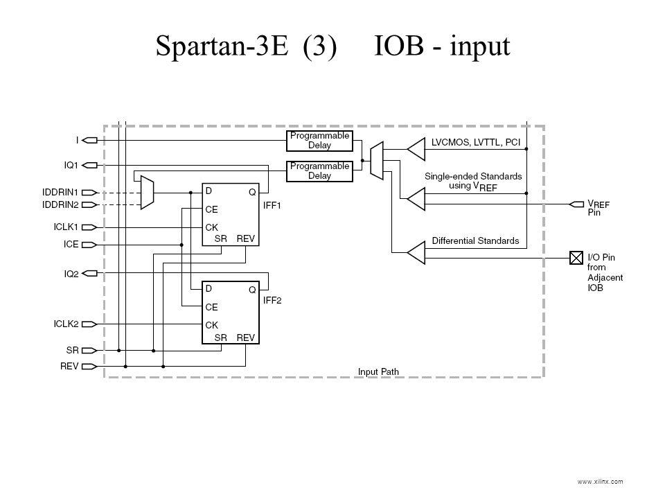 Spartan-3E (3) IOB - input