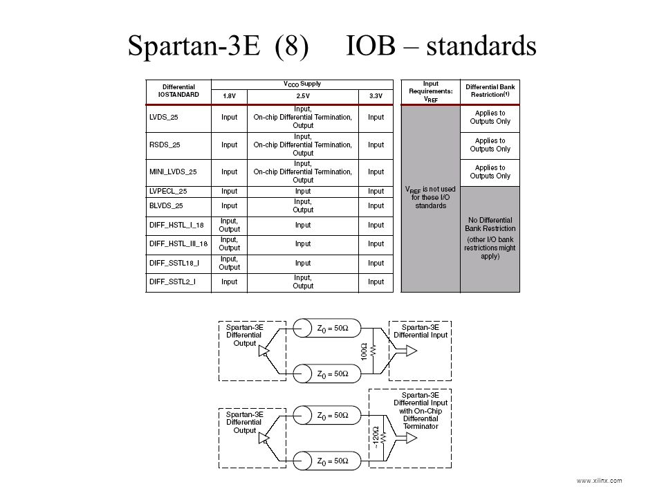 Spartan-3E (8) IOB – standards