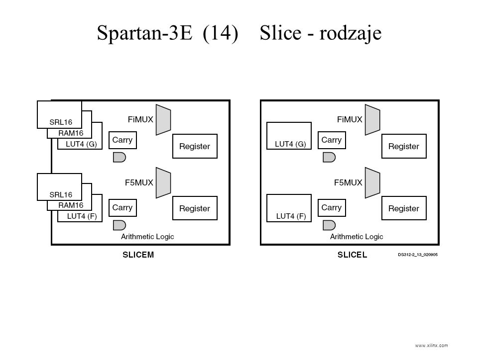 Spartan-3E (14) Slice - rodzaje