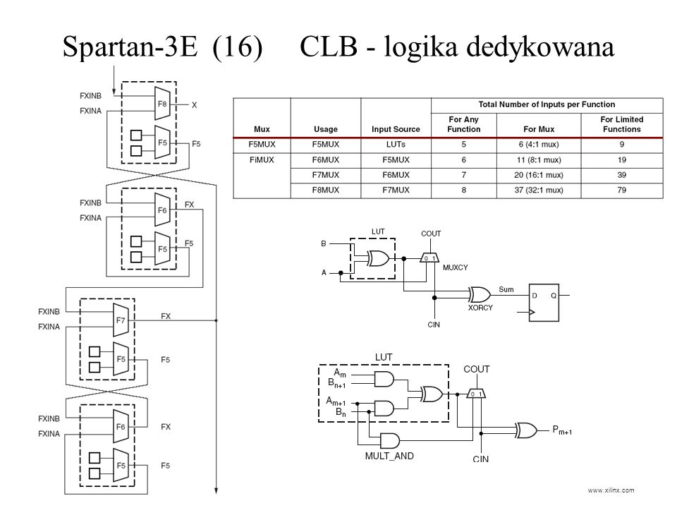 Spartan-3E (16) CLB - logika dedykowana