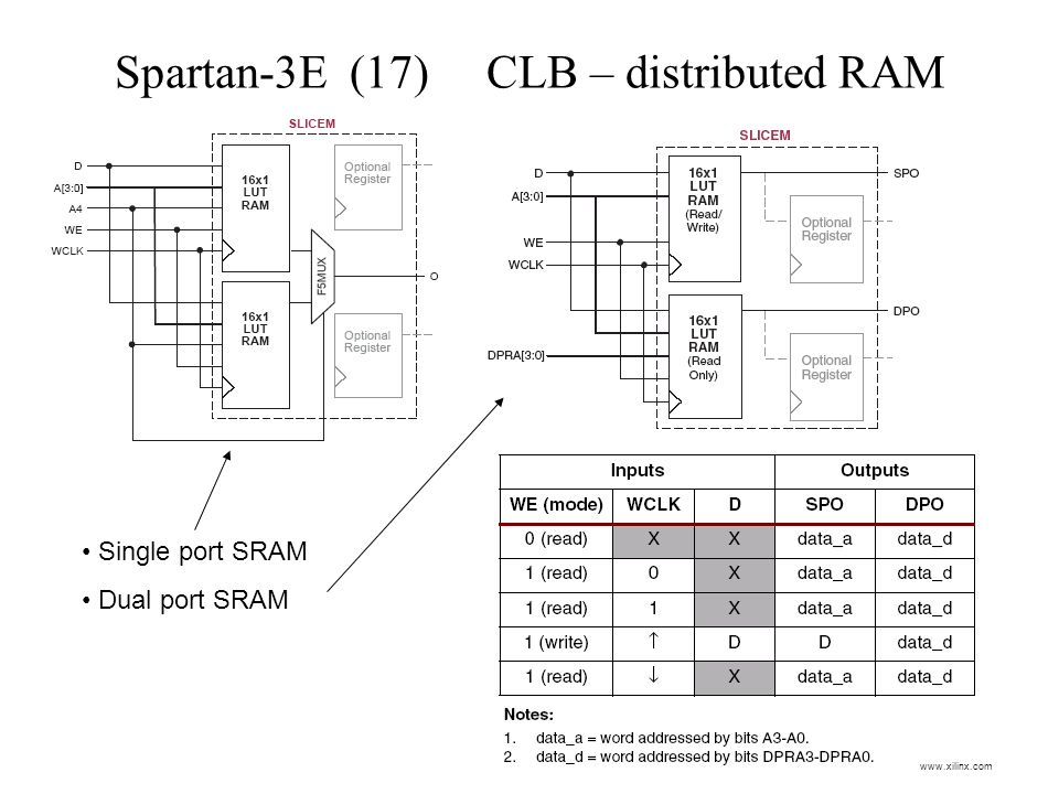 Spartan-3E (17) CLB – distributed RAM