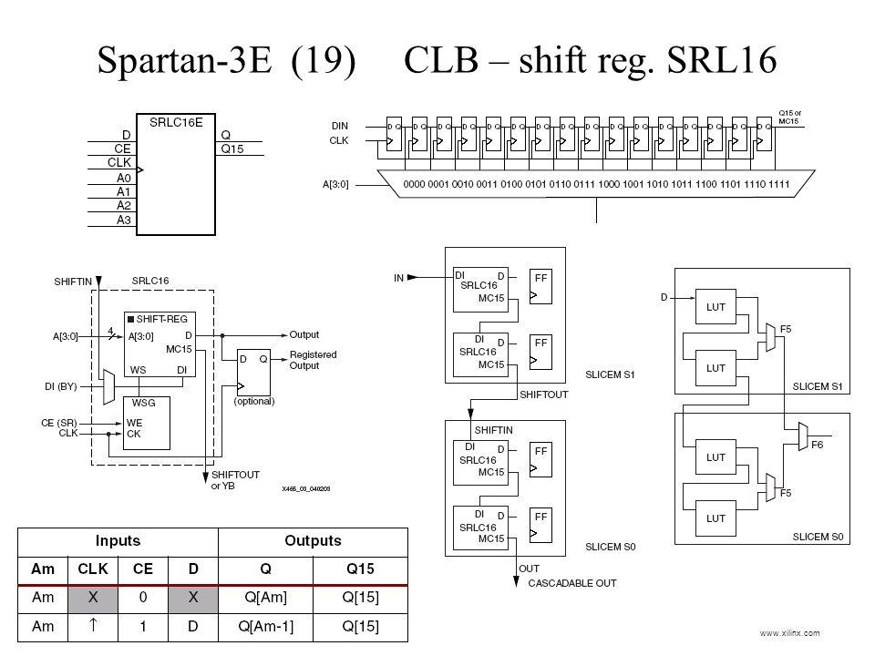 Spartan-3E (19) CLB – shift reg. SRL16