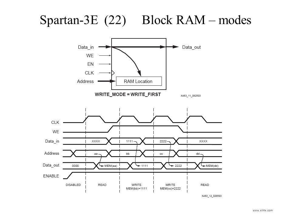 Spartan-3E (22) Block RAM – modes