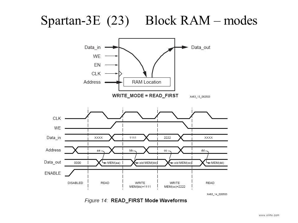 Spartan-3E (23) Block RAM – modes