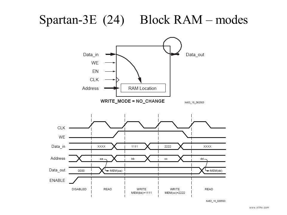 Spartan-3E (24) Block RAM – modes