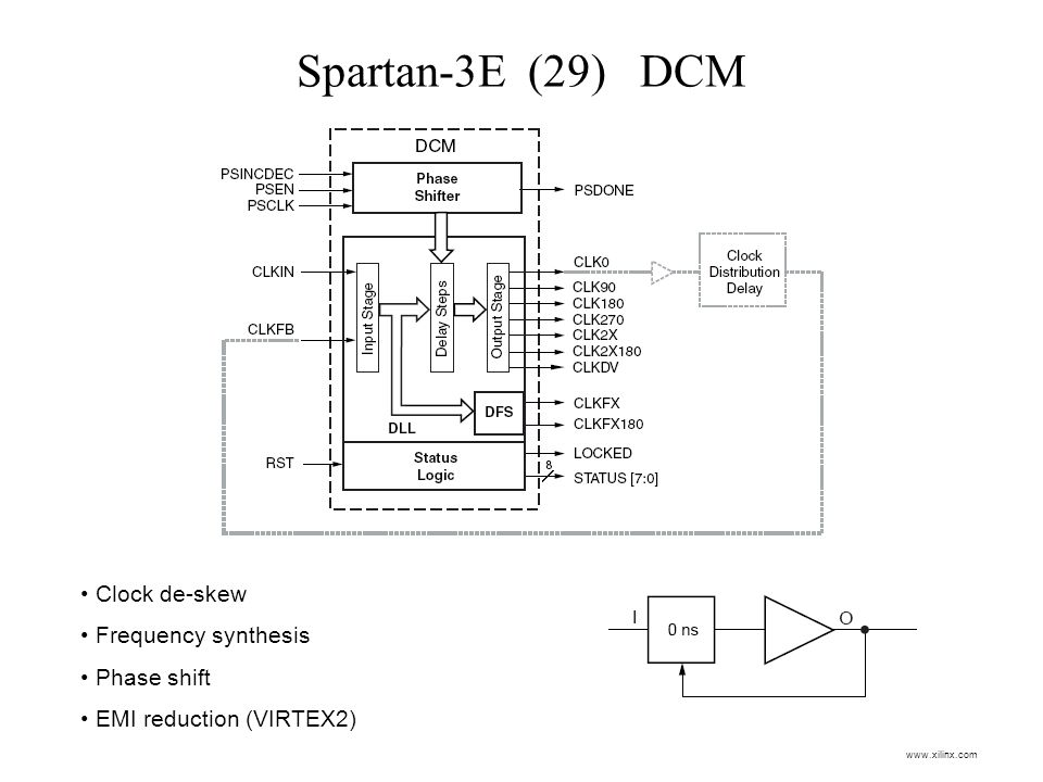 Spartan-3E (29) DCM Clock de-skew Frequency synthesis Phase shift