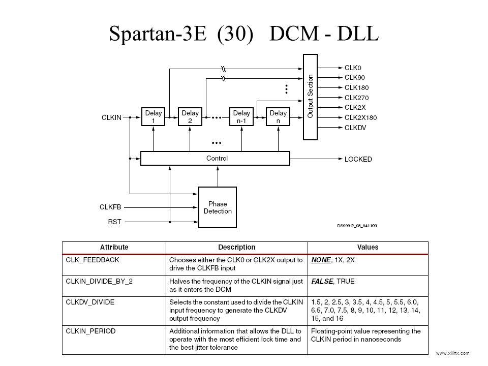 Spartan-3E (30) DCM - DLL www.xilinx.com