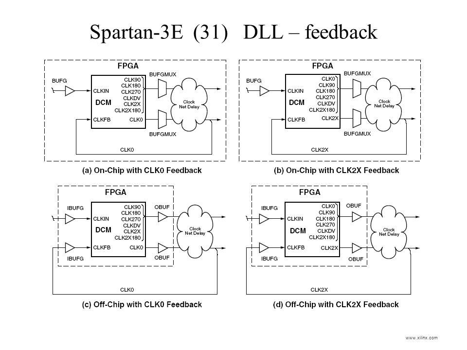 Spartan-3E (31) DLL – feedback