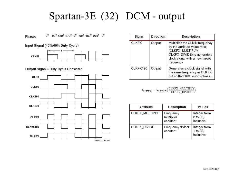 Spartan-3E (32) DCM - output