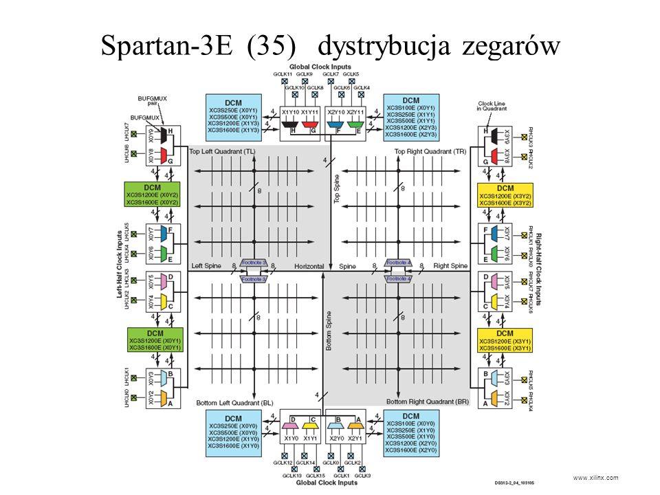 Spartan-3E (35) dystrybucja zegarów