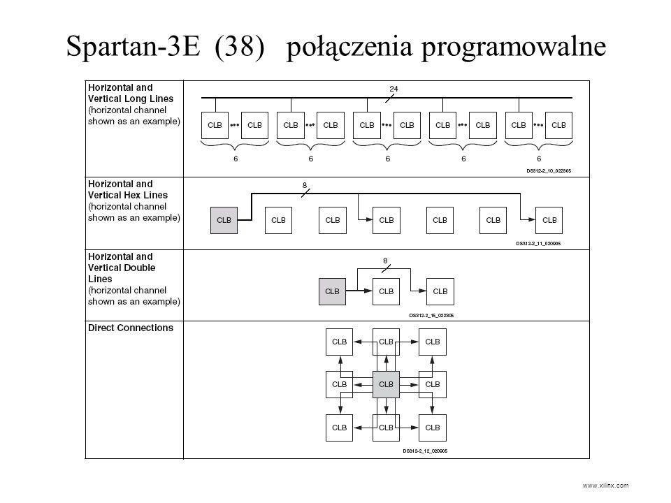 Spartan-3E (38) połączenia programowalne
