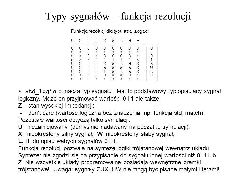 Typy sygnałów – funkcja rezolucji