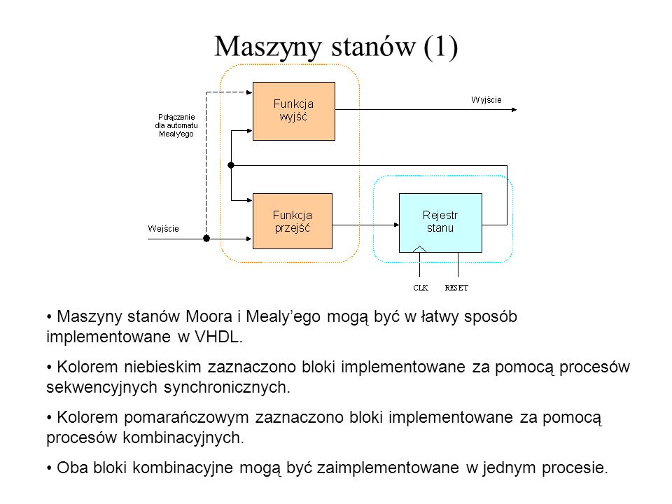 Maszyny stanów (1) Maszyny stanów Moora i Mealy'ego mogą być w łatwy sposób implementowane w VHDL.