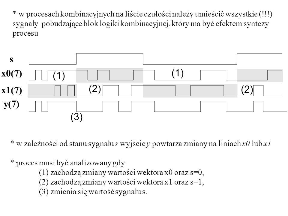 * w procesach kombinacyjnych na liście czułości należy umieścić wszystkie (!!!) sygnały pobudzające blok logiki kombinacyjnej, który ma być efektem syntezy procesu