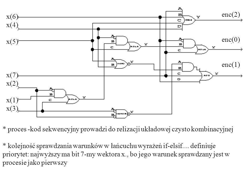 enc(2)enc(0) enc(1) x(6) x(4) x(5) x(7) x(2) x(1) x(3) * proces -kod sekwencyjny prowadzi do relizacji układowej czysto kombinacyjnej.