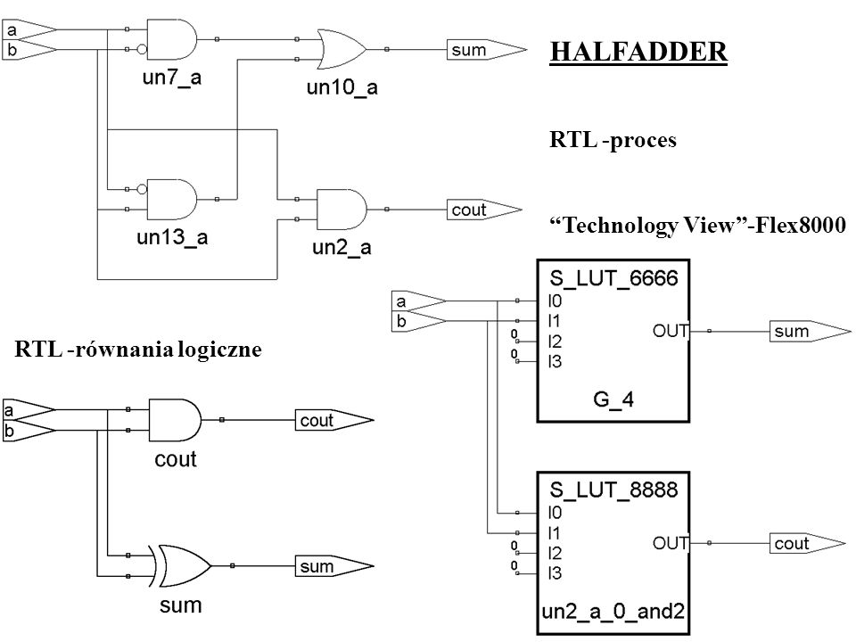 HALFADDER RTL -proces Technology View -Flex8000